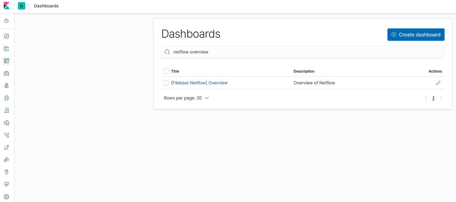 Kibana Dashboard Netflow