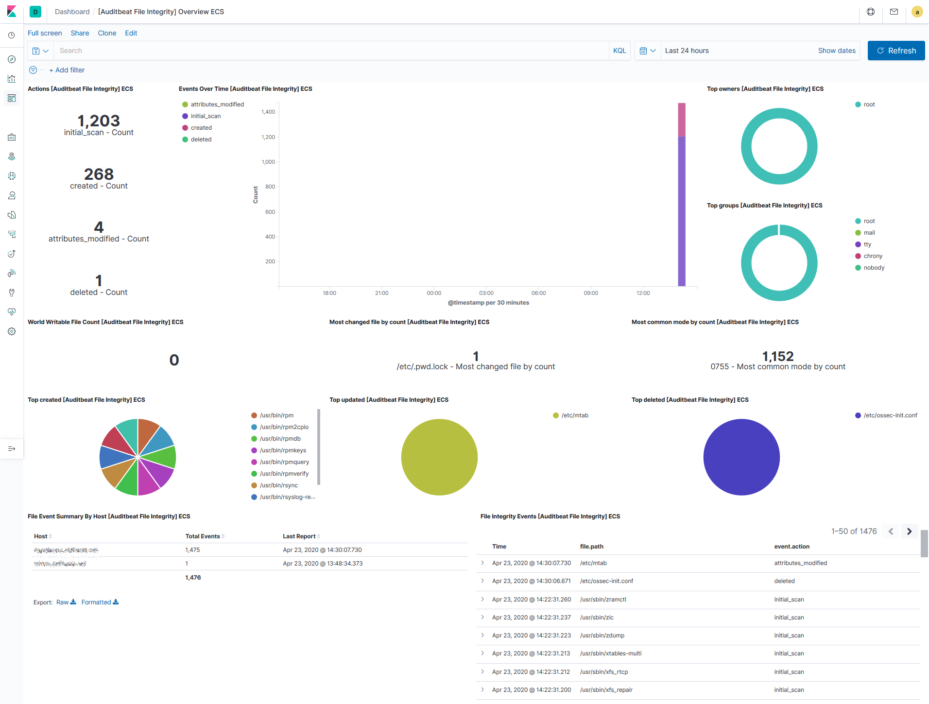 kibana auditbeat dashboards fi