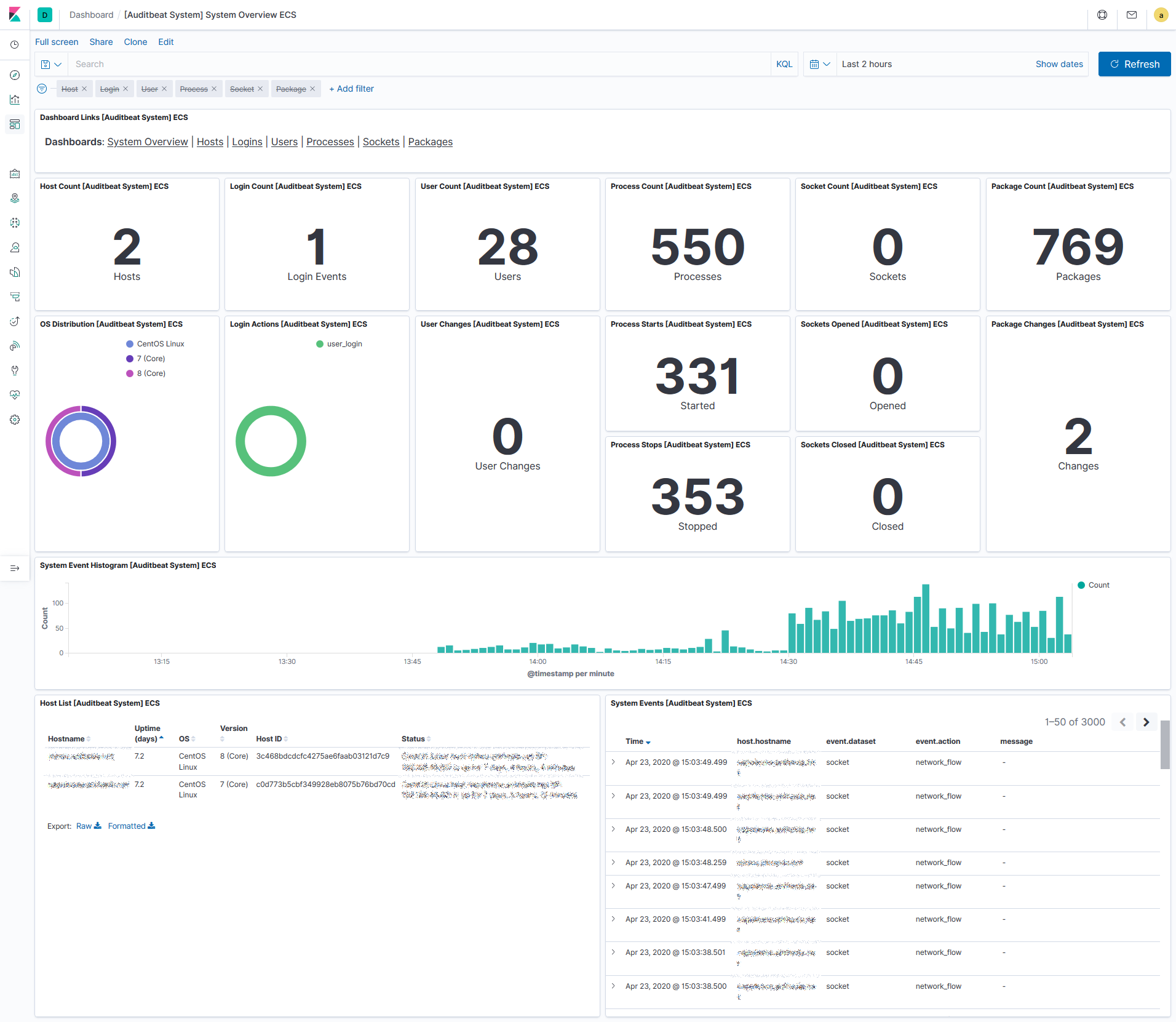 kibana auditbeat dashboards overview