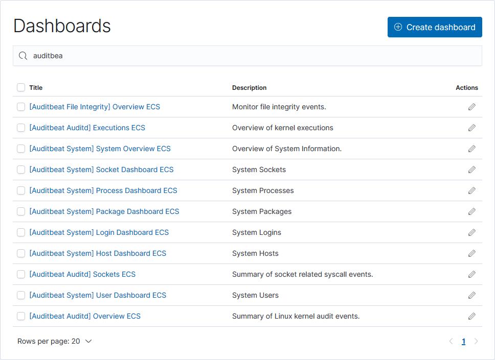 kibana auditbeat dashboards